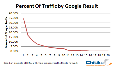 traffic from google